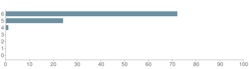 Chart?cht=bhs&chs=500x140&chbh=10&chco=6f92a3&chxt=x,y&chd=t:72,24,1,0,0,0,0&chm=t+72%,333333,0,0,10|t+24%,333333,0,1,10|t+1%,333333,0,2,10|t+0%,333333,0,3,10|t+0%,333333,0,4,10|t+0%,333333,0,5,10|t+0%,333333,0,6,10&chxl=1:|other|indian|hawaiian|asian|hispanic|black|white